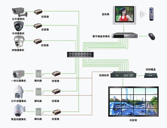 闭路电视监控系统